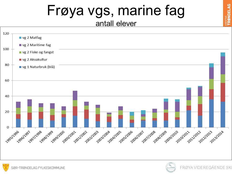 Frøya vgs, marine fag antall elever FRØYA VIDEREGÅENDE SKOLE