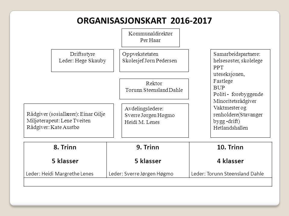 8.Trinn 5 klasser Leder: Heidi Margrethe Lenes 9.