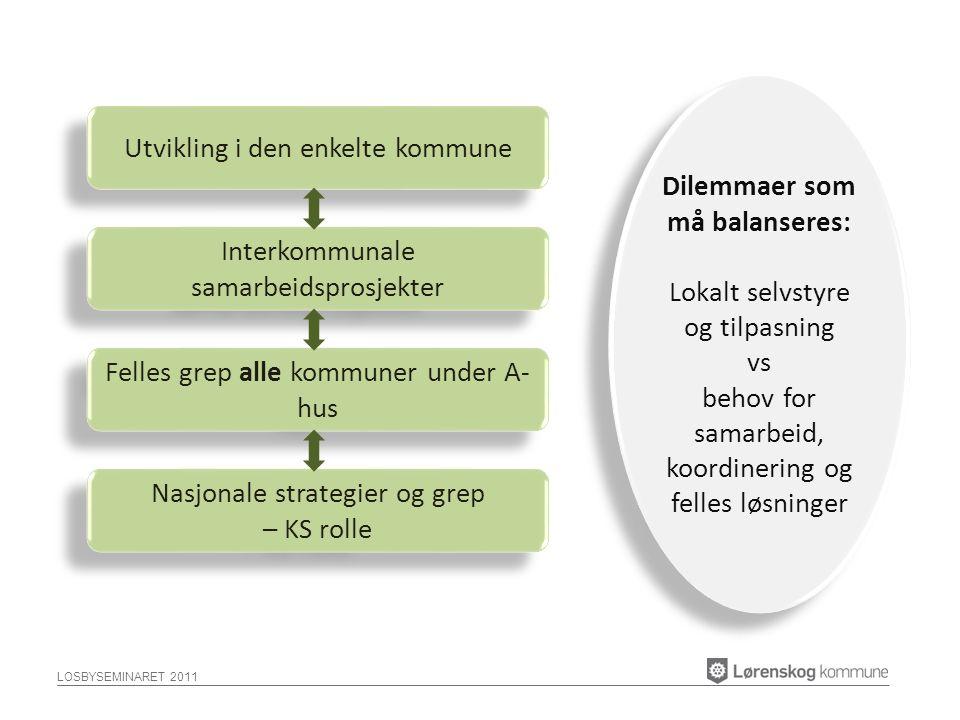 LOSBYSEMINARET 2011 Utvikling i den enkelte kommune Interkommunale samarbeidsprosjekter Felles grep alle kommuner under A- hus Nasjonale strategier og grep – KS rolle Nasjonale strategier og grep – KS rolle Dilemmaer som må balanseres: Lokalt selvstyre og tilpasning vs behov for samarbeid, koordinering og felles løsninger Dilemmaer som må balanseres: Lokalt selvstyre og tilpasning vs behov for samarbeid, koordinering og felles løsninger