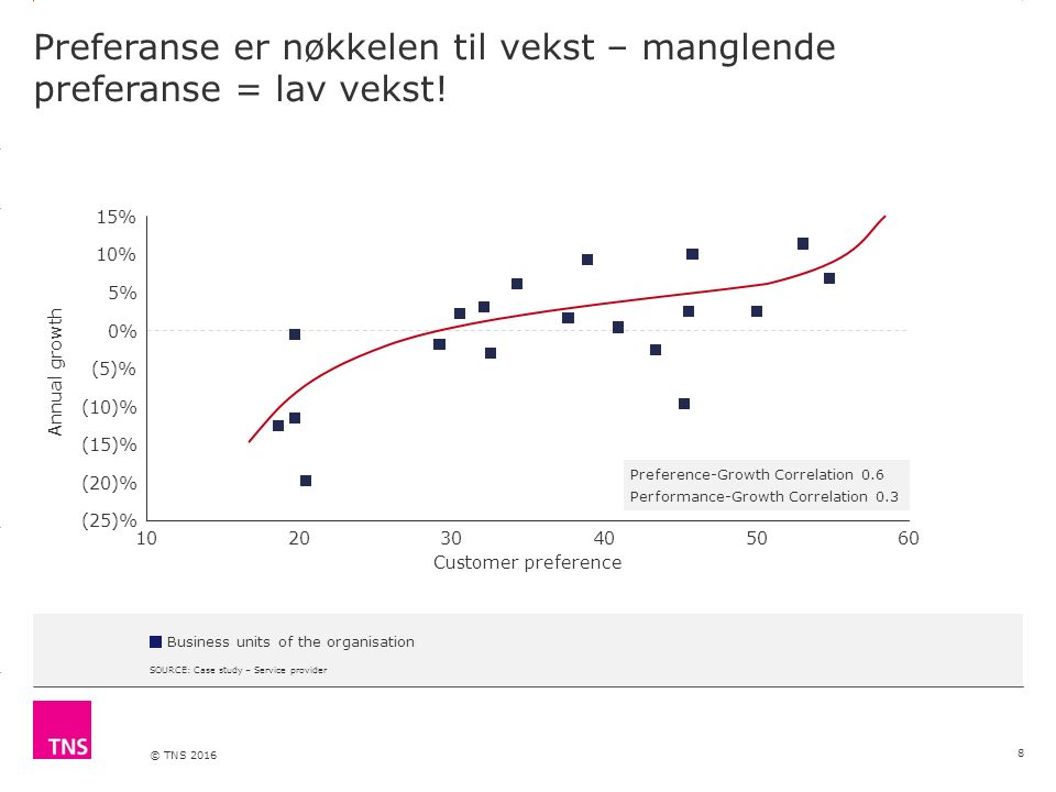 3.14 X AXIS 6.65 BASE MARGIN 5.95 TOP MARGIN 4.52 CHART TOP 11.90 LEFT MARGIN 11.90 RIGHT MARGIN DO NOT ALTER SLIDE MASTERS – THIS IS A TNS APPROVED TEMPLATE © TNS 2016 Preferanse er nøkkelen til vekst – manglende preferanse = lav vekst.
