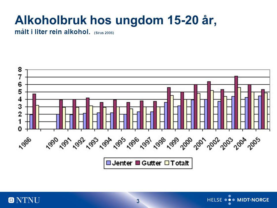 4 Situasjonen i Norge (Sirus) Bruk av andre rusmiddel i ungdomspopulasjon, prosent.