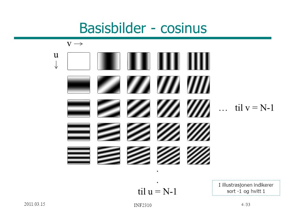 4 /33 2011.03.15 INF2310 Basisbilder - cosinus … til v = N-1. til u = N-1 v u I illustrasjonen indikerer sort -1 og hvitt 1
