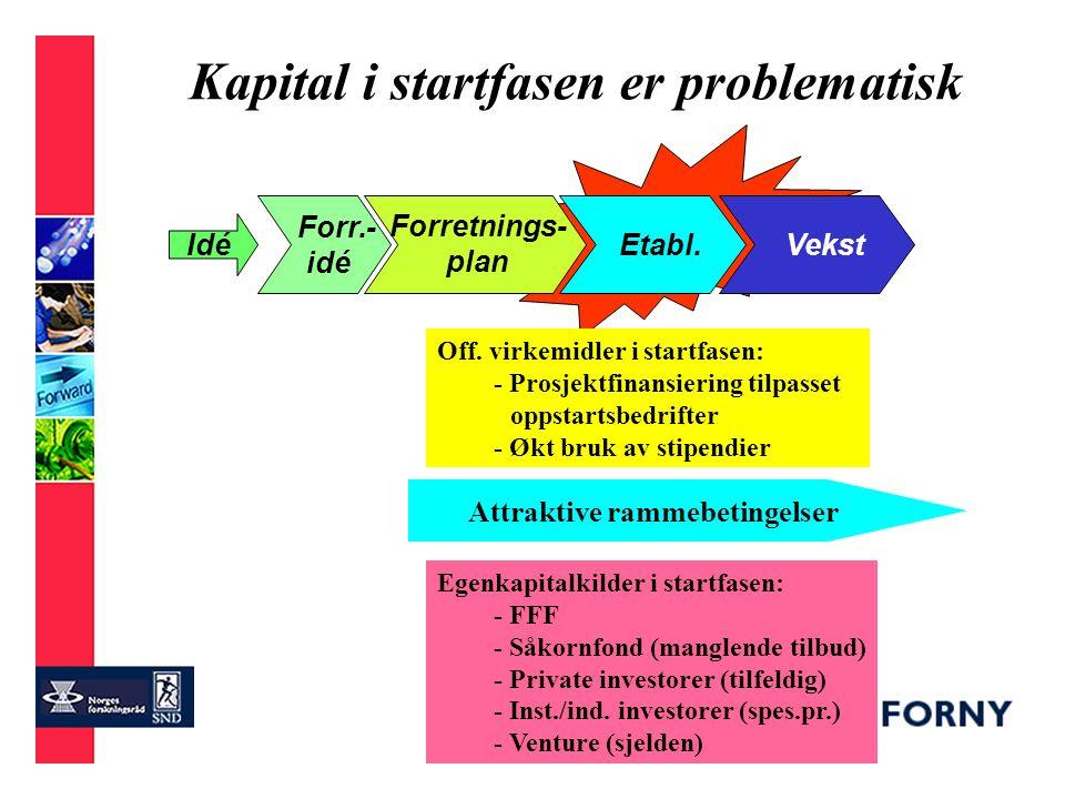 FARE . Utviklingsfaser/finansiering Forr.- idé Etabl.