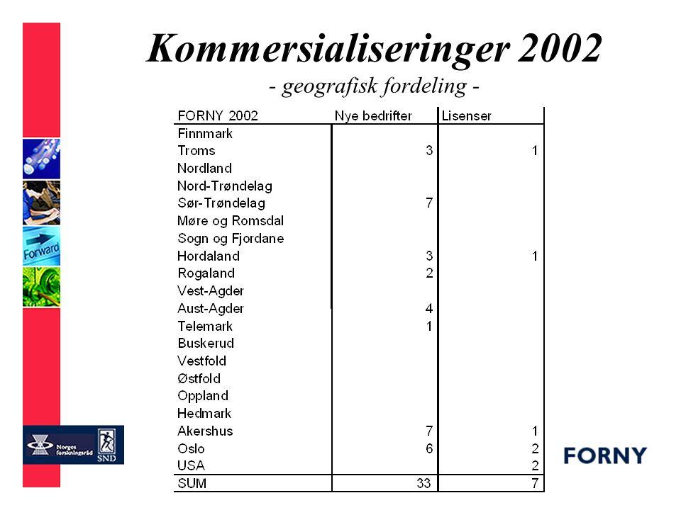 Kommersialiseringer 2001-2002 - geografisk fordeling -