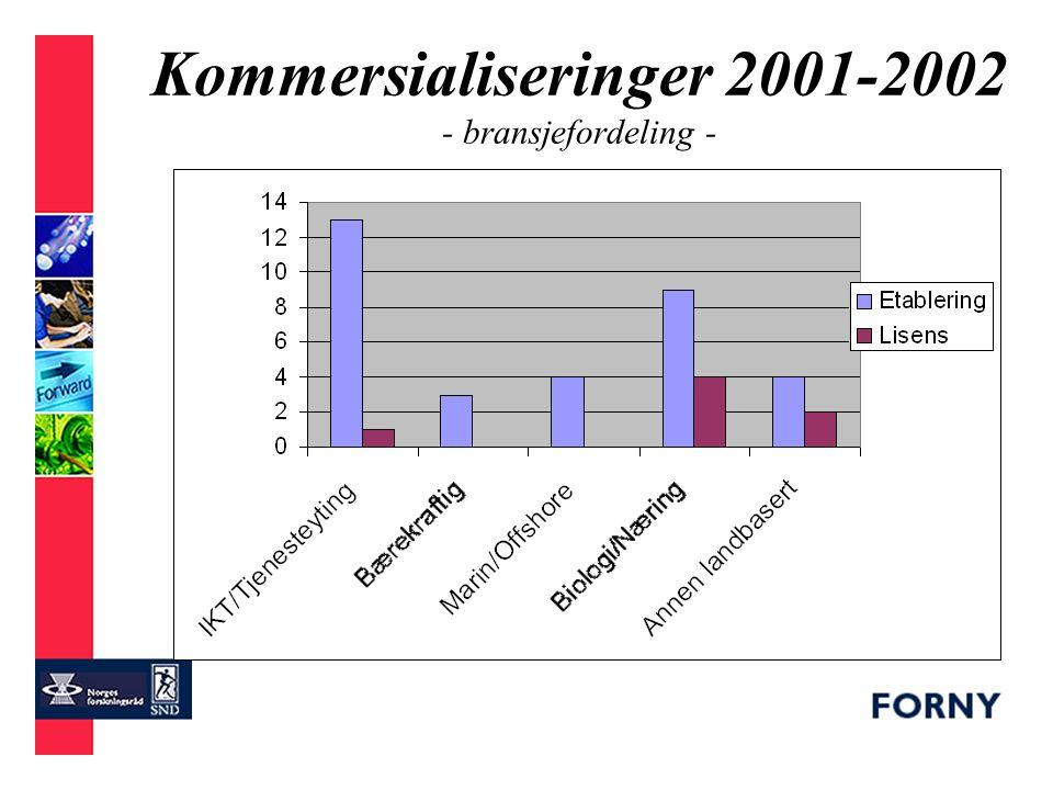 Kommersialiseringer 2001-2002 - bransjefordeling -