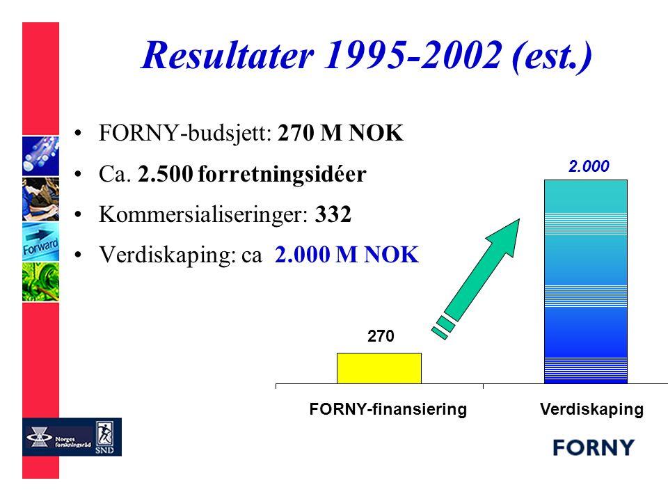 270 2.000 FORNY-finansieringVerdiskaping Resultater 1995-2002 (est.) FORNY-budsjett: 270 M NOK Ca.