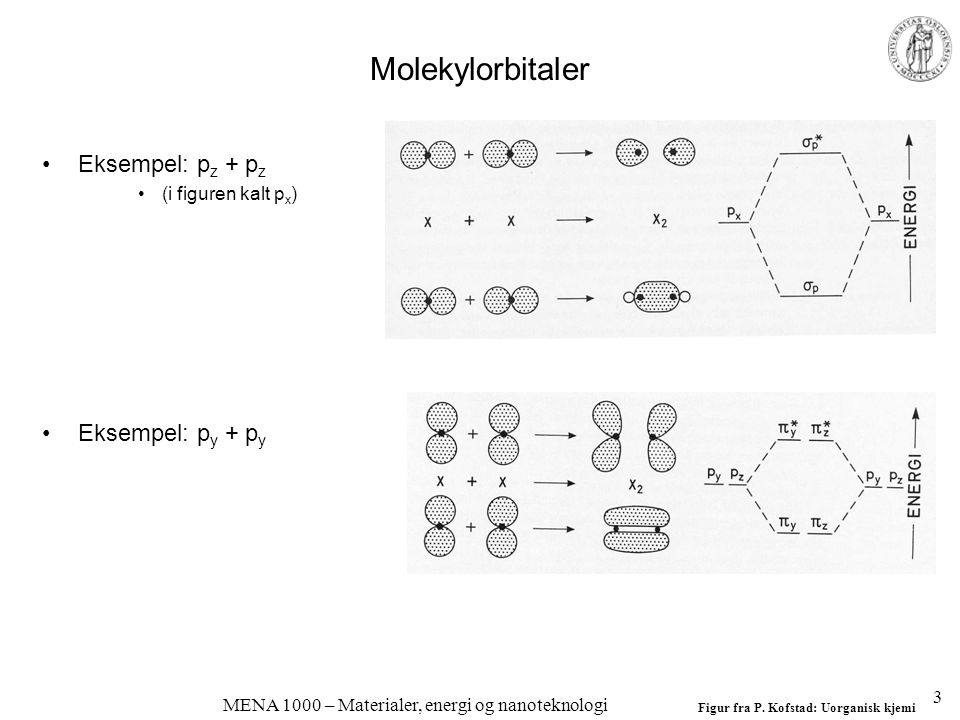 MENA 1000 – Materialer, energi og nanoteknologi Molekylorbitaler Eksempel: p z + p z (i figuren kalt p x ) Eksempel: p y + p y Figur fra P.