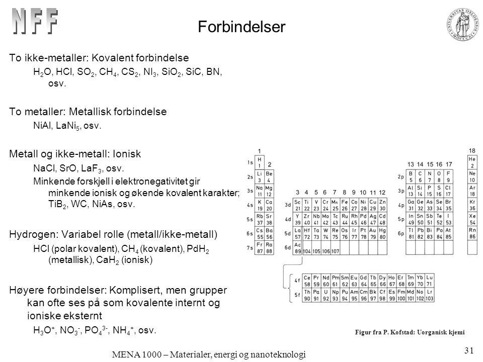 MENA 1000 – Materialer, energi og nanoteknologi Forbindelser To ikke-metaller: Kovalent forbindelse H 2 O, HCl, SO 2, CH 4, CS 2, NI 3, SiO 2, SiC, BN, osv.