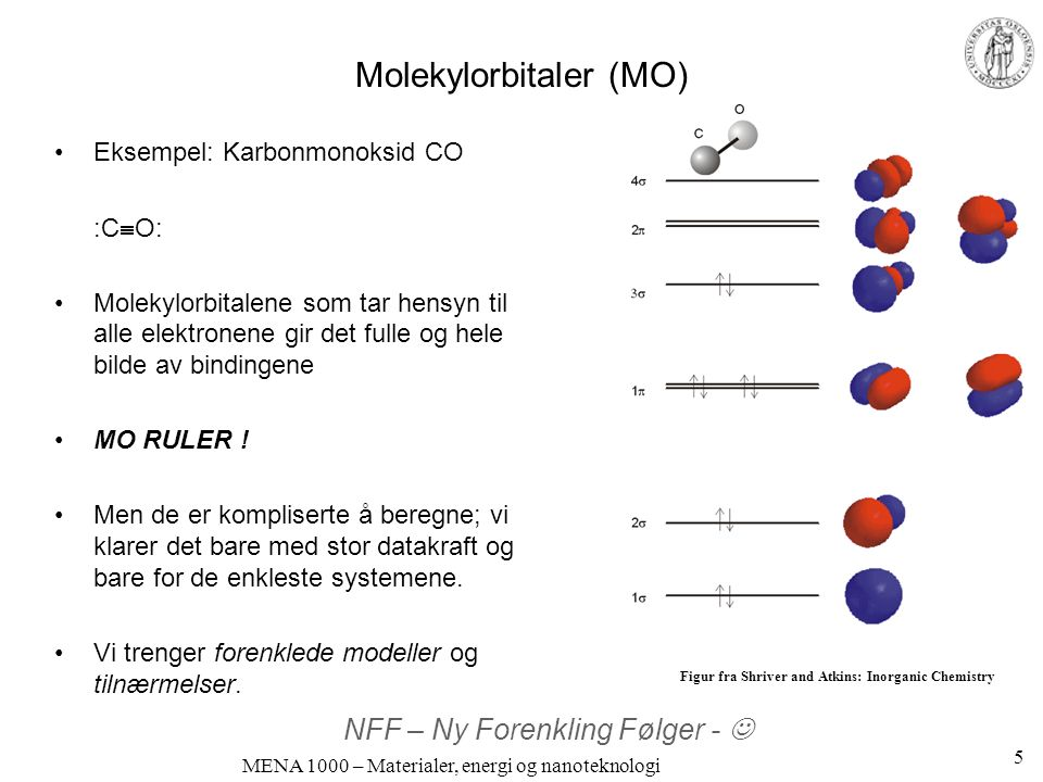 MENA 1000 – Materialer, energi og nanoteknologi Valensbindingsmodellen (VB) Vi kan lage nye molekylorbitaler mellom to eller flere atomer ved lineære kombinasjoner av atomorbitaler VB-modellen: Vi trenger bare ta med de bindende valenselektronene De er bindende ved konstruktiv overlapp  -bindinger (s+s, s+p x, p x +p x )  -bindinger (p y +p y, p z +p z ) Figurer fra Shriver and Atkins: Inorganic Chemistry 6
