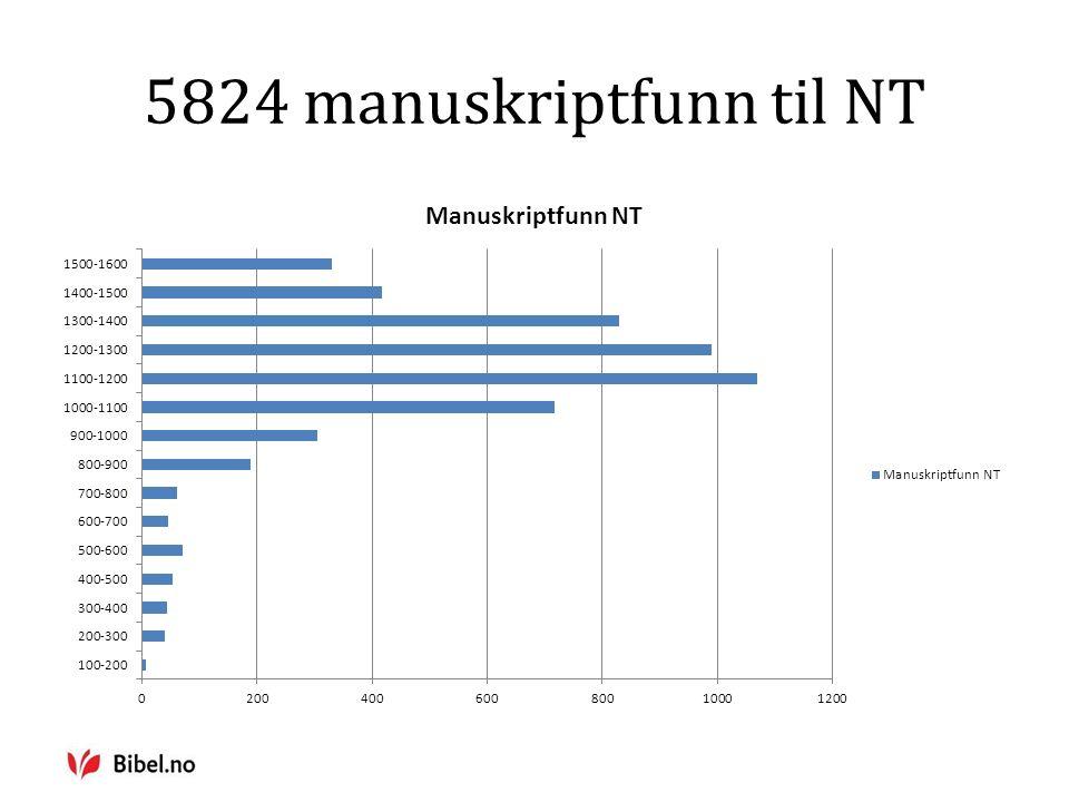 5824 manuskriptfunn til NT