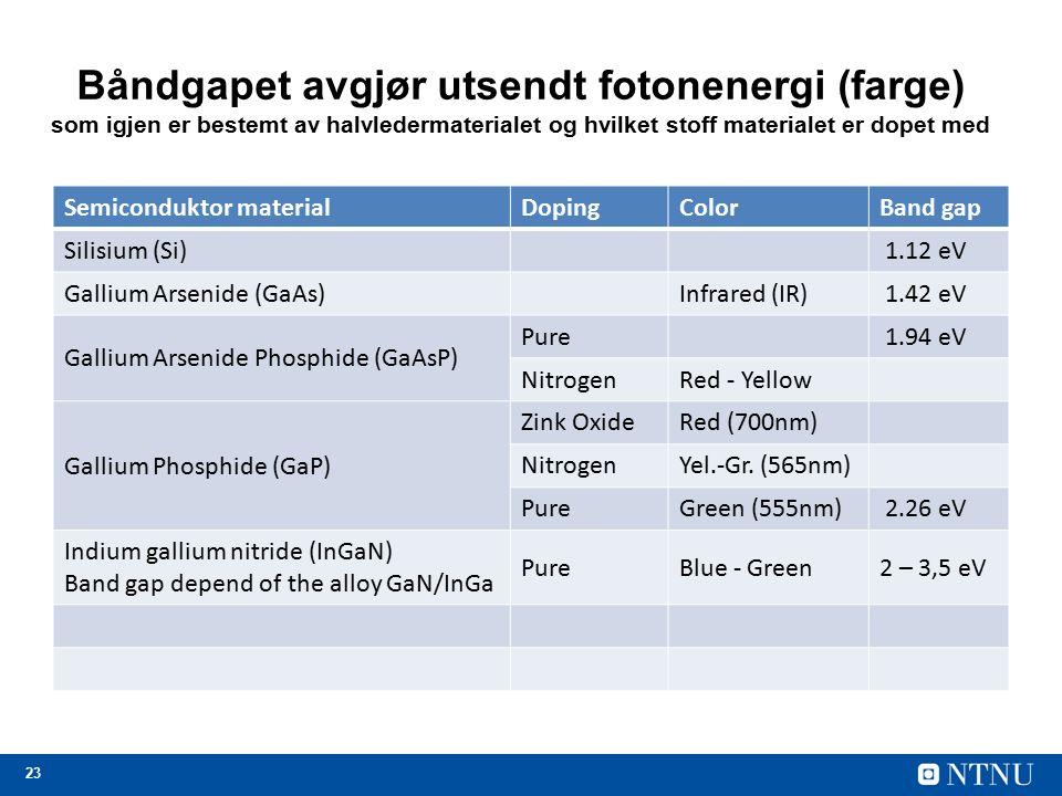 23 Båndgapet avgjør utsendt fotonenergi (farge) som igjen er bestemt av halvledermaterialet og hvilket stoff materialet er dopet med Semiconduktor materialDopingColorBand gap Silisium (Si) 1.12 eV Gallium Arsenide (GaAs)Infrared (IR) 1.42 eV Gallium Arsenide Phosphide (GaAsP) Pure 1.94 eV NitrogenRed - Yellow Gallium Phosphide (GaP) Zink OxideRed (700nm) NitrogenYel.-Gr.