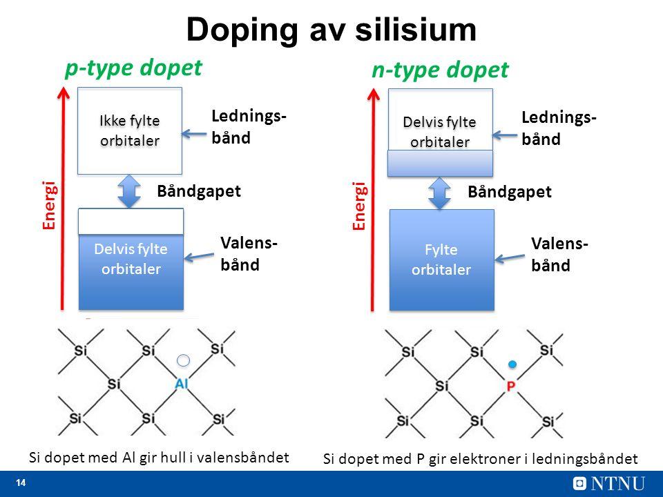 14 Doping av silisium Delvis fylte orbitaler Valens- bånd Ikke fylte orbitaler Lednings- bånd Båndgapet Energi p-type dopet Si dopet med Al gir hull i