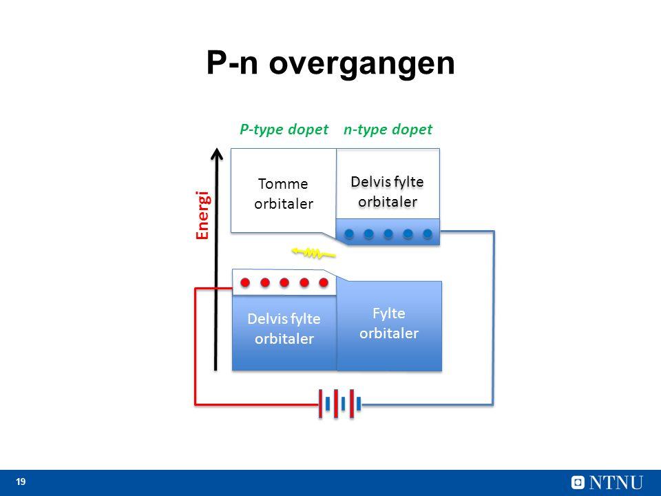 19 Delvis fylte orbitaler Energi P-type dopet Delvis fylte orbitaler n-type dopet Tomme orbitaler Fylte orbitaler P-n overgangen