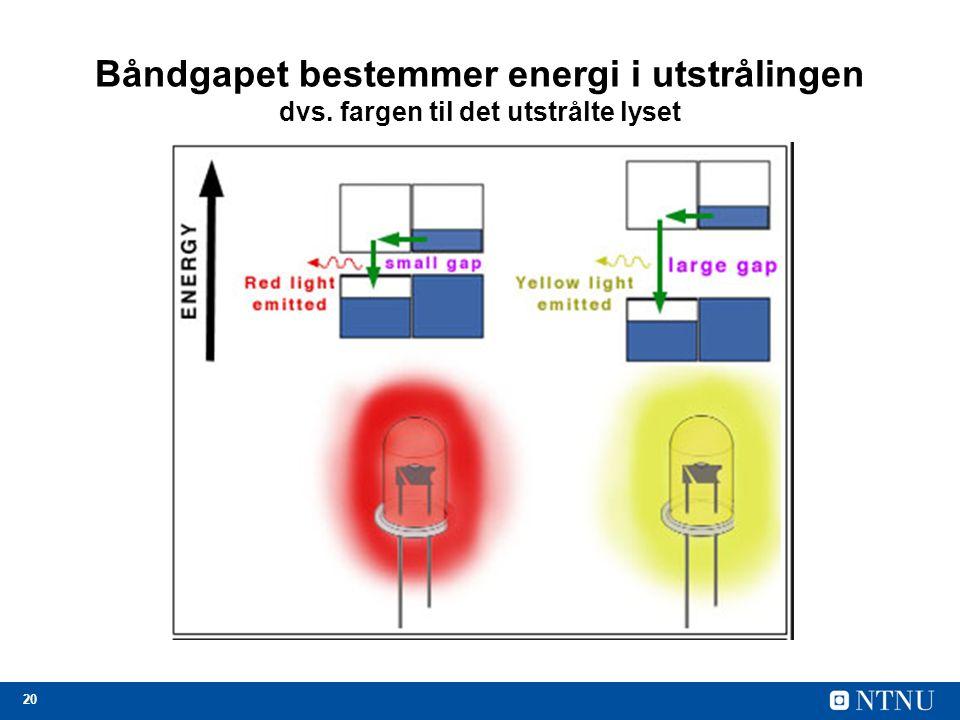20 Båndgapet bestemmer energi i utstrålingen dvs. fargen til det utstrålte lyset