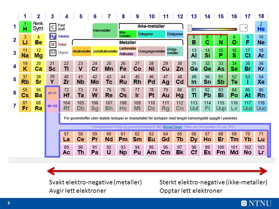 6 Svakt elektro-negative (metaller) Avgir lett elektroner Sterkt elektro-negative (ikke-metaller) Opptar lett elektroner