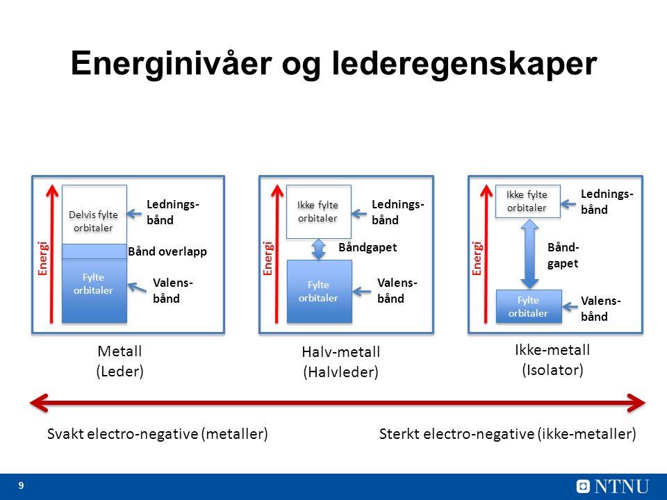 9 Energinivåer og lederegenskaper Ikke-metall (Isolator) Fylte orbitaler Valens- bånd Ikke fylte orbitaler Lednings- bånd Bånd- gapet Energi Halv-meta