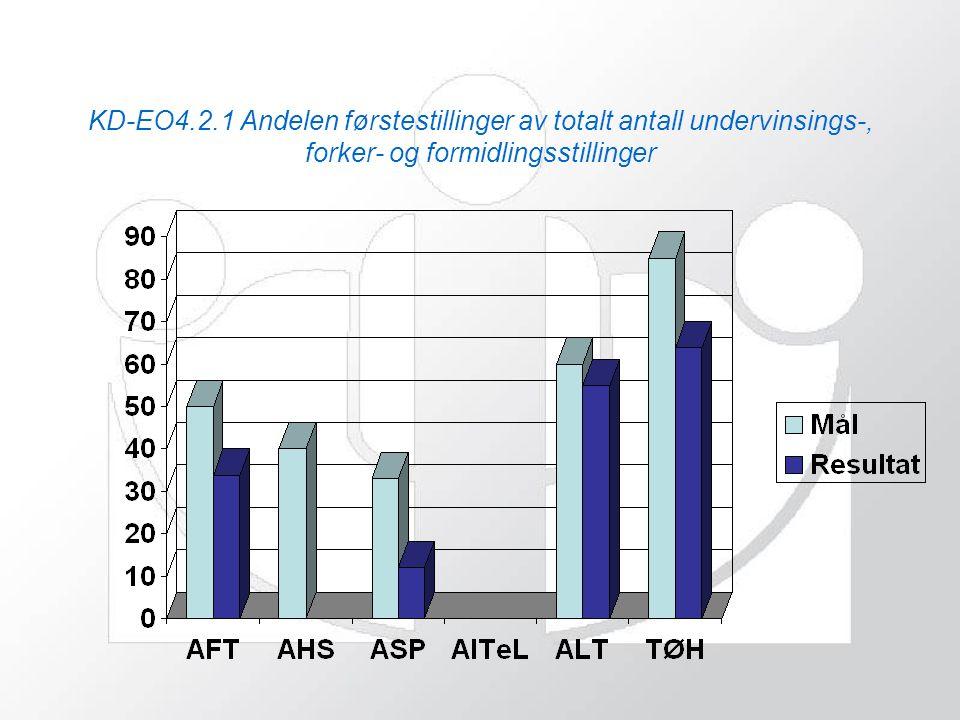 KD-EO4.2.1 Andelen førstestillinger av totalt antall undervinsings-, forker- og formidlingsstillinger