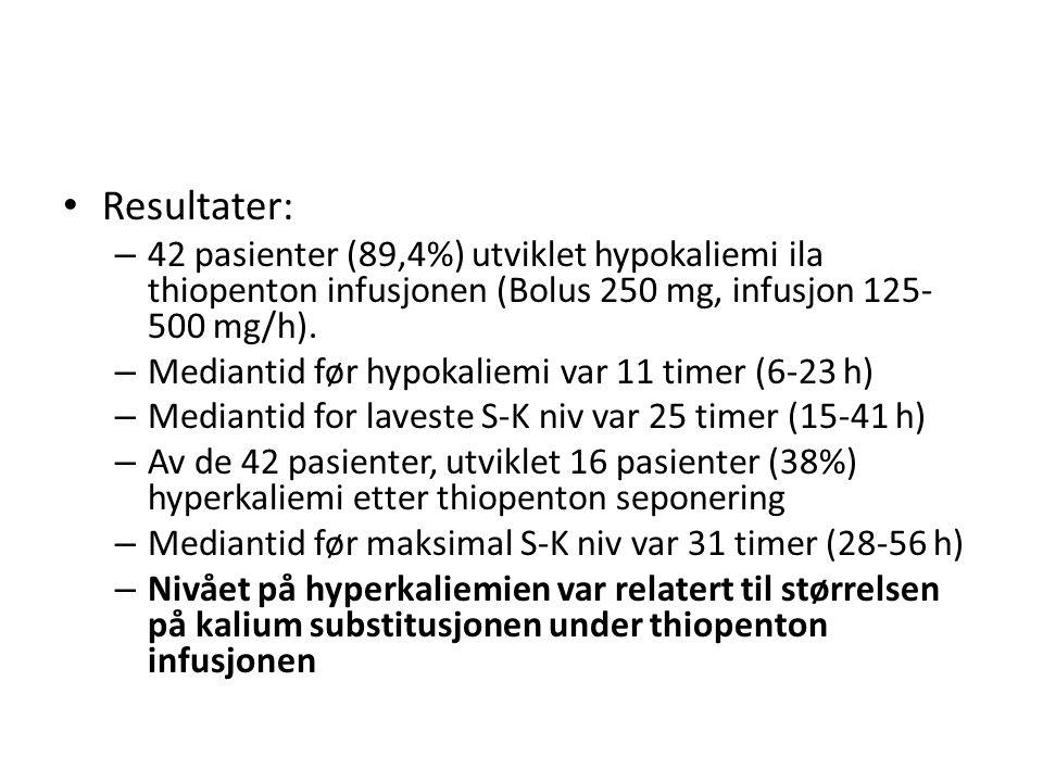 Resultater: – 42 pasienter (89,4%) utviklet hypokaliemi ila thiopenton infusjonen (Bolus 250 mg, infusjon 125- 500 mg/h). – Mediantid før hypokaliemi