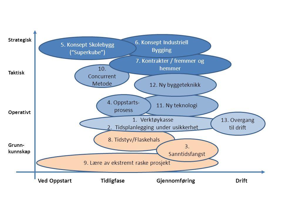 Strategisk Taktisk Operativt Grunn- kunnskap Ved Oppstart Tidligfase Gjennomføring Drift 11.