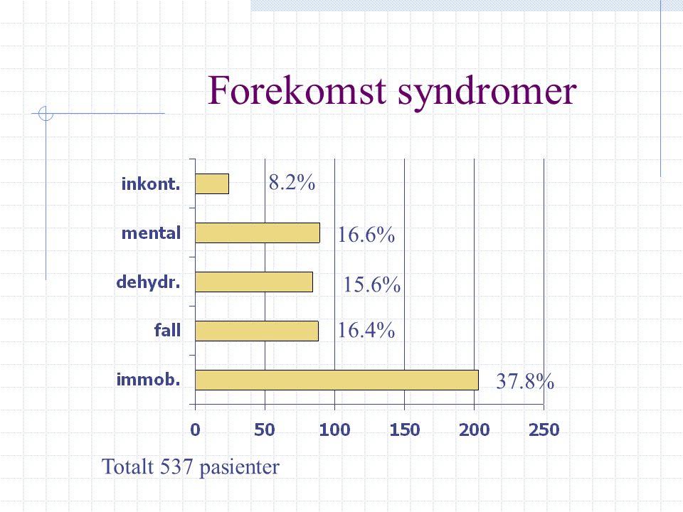 Forekomst syndromer 8.2% 16.6% 15.6% 16.4% 37.8% Totalt 537 pasienter
