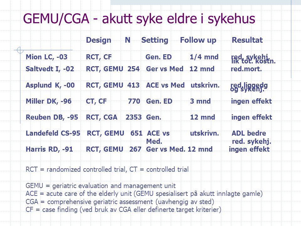 GEMU/CGA - akutt syke eldre i sykehus Design N Setting Follow up Resultat Mion LC, -03RCT, CF Gen. ED 1/4 mnd red. sykehj. lik tot. kostn. Saltvedt I,