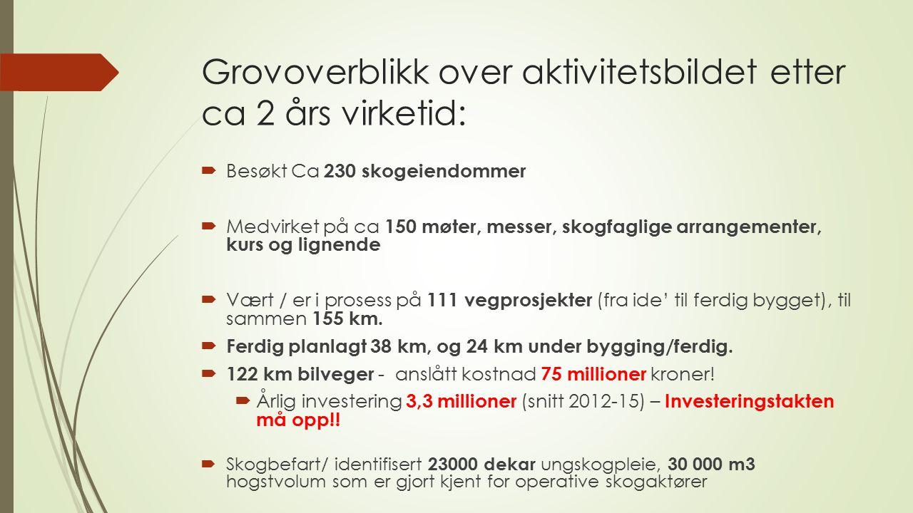 Utvikling av aktivitetsnivået innen prosjektets geografi 2010 -2015