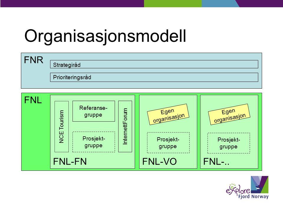 Organisasjonsmodell FNR FNL FNL-FN Referanse- gruppe Prosjekt- gruppe Prioriteringsråd Strategiråd InternettForumNCE Tourism FNL-..