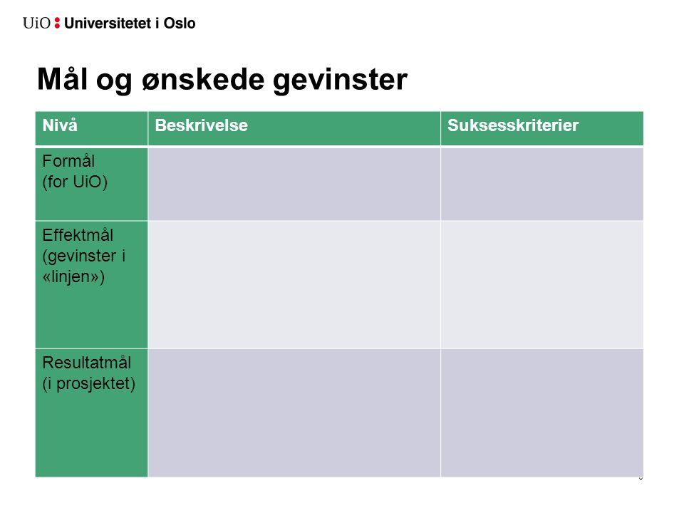 Mål og ønskede gevinster 6 NivåBeskrivelseSuksesskriterier Formål (for UiO) Effektmål (gevinster i «linjen») Resultatmål (i prosjektet)