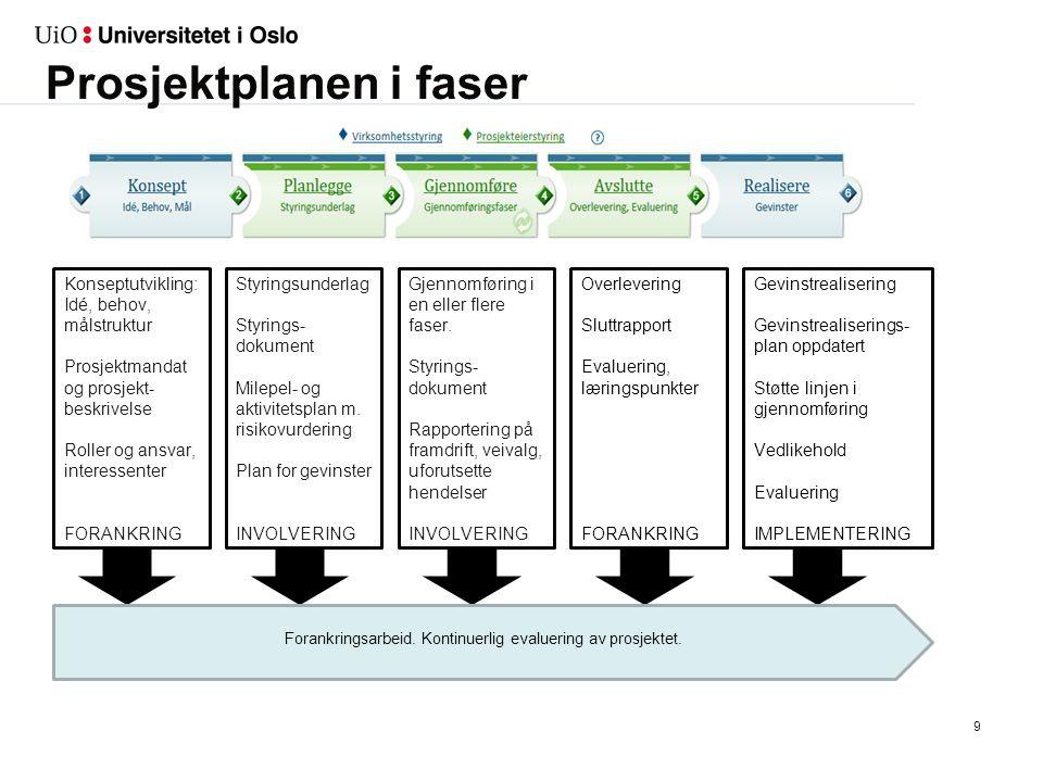 9 Konseptutvikling: Idé, behov, målstruktur Prosjektmandat og prosjekt- beskrivelse Roller og ansvar, interessenter FORANKRING Styringsunderlag Styrings- dokument Milepel- og aktivitetsplan m.