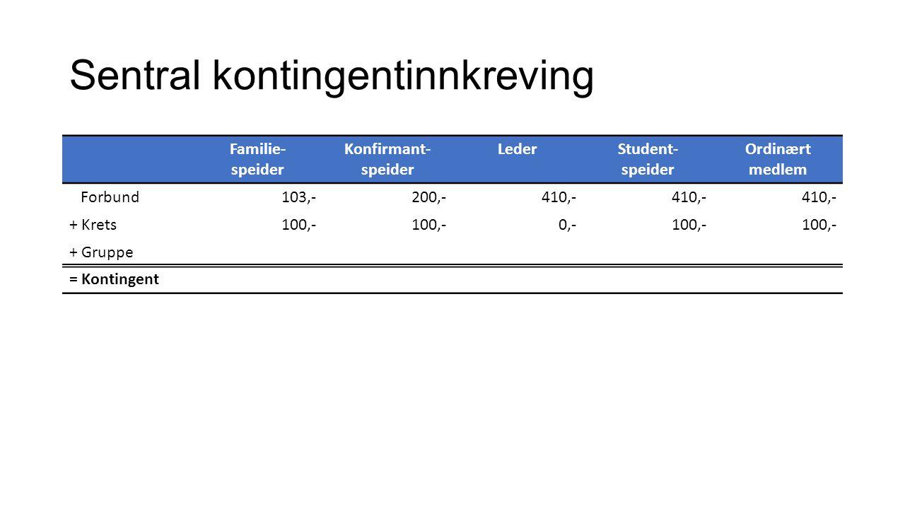 Sentral kontingentinnkreving Familie- speider Konfirmant- speider LederStudent- speider Ordinært medlem Forbund103,-200,-410,- + Krets100,- 0,-100,- + Gruppe = Kontingent