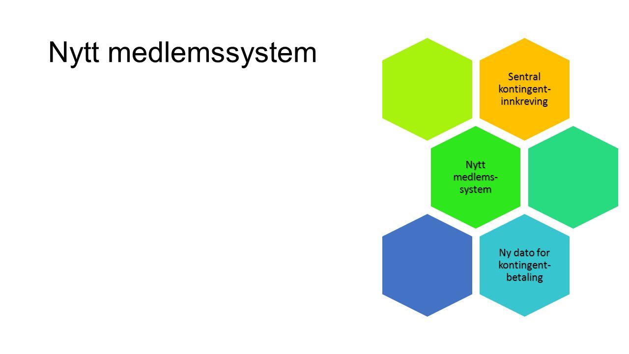 Nytt medlemssystem Sentral kontingent- innkreving Nytt medlems- system Ny dato for kontingent- betaling
