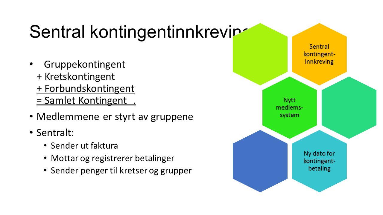 Sentral kontingentinnkreving Gruppekontingent + Kretskontingent + Forbundskontingent = Samlet Kontingent.