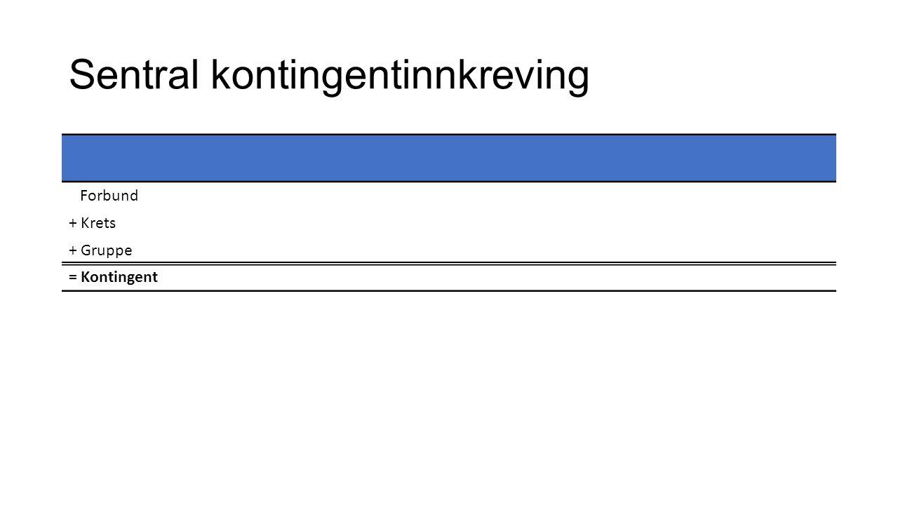 Sentral kontingentinnkreving Forbund + Krets + Gruppe = Kontingent