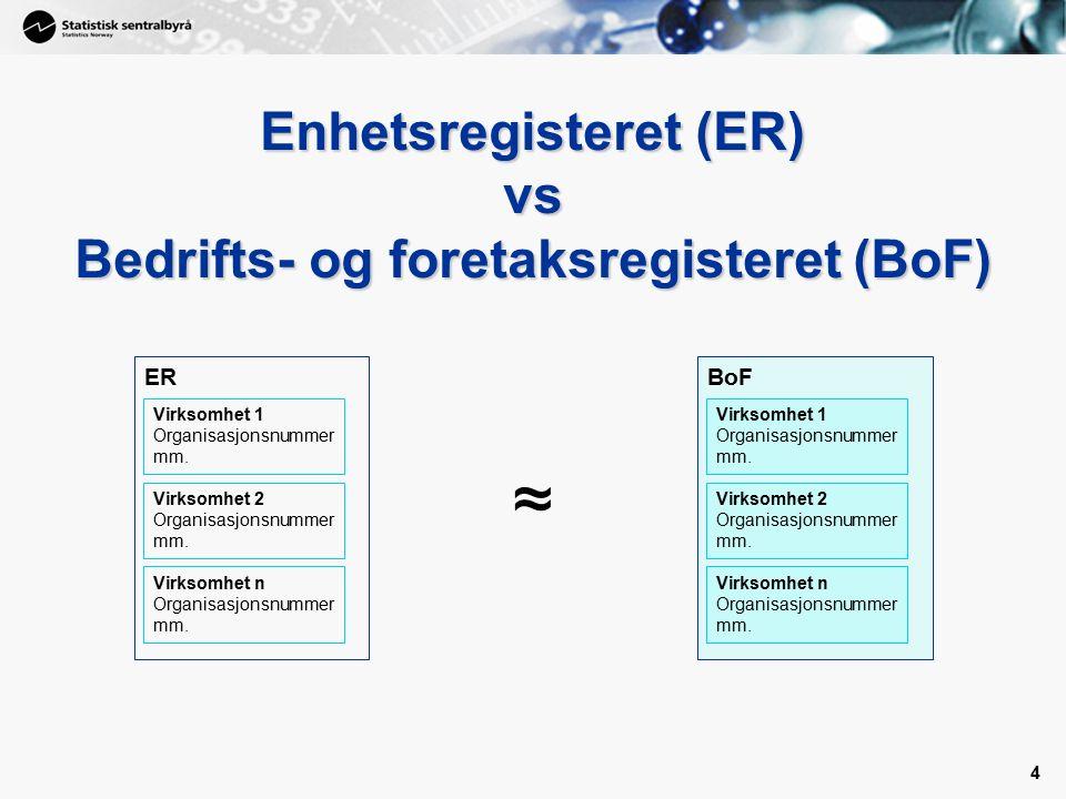 4 4 Enhetsregisteret (ER) vs Bedrifts- og foretaksregisteret (BoF) ER Virksomhet 1 Organisasjonsnummer mm.