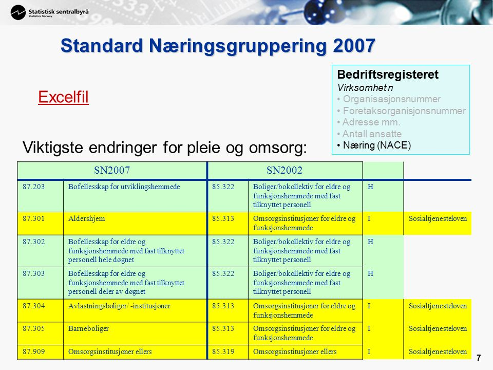 7 7 Standard Næringsgruppering 2007 Bedriftsregisteret Virksomhet n Organisasjonsnummer Foretaksorganisjonsnummer Adresse mm.