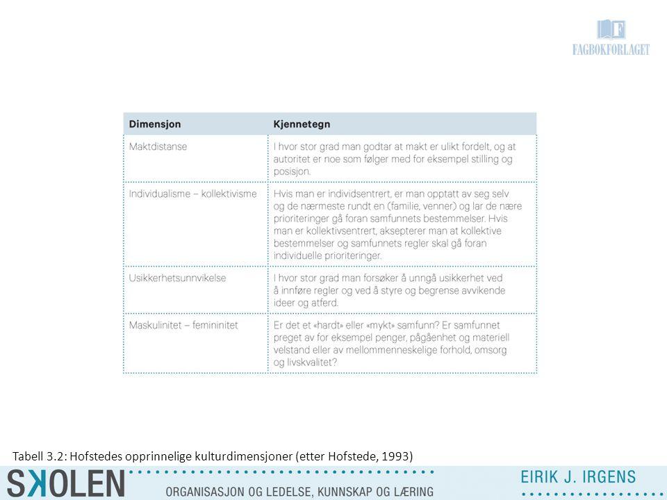 Tabell 3.2: Hofstedes opprinnelige kulturdimensjoner (etter Hofstede, 1993)