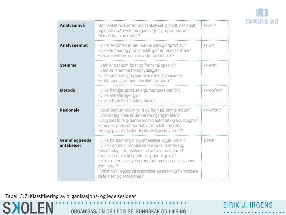 Tabell 3.7: Klassifisering av organisasjons- og ledelsesideer