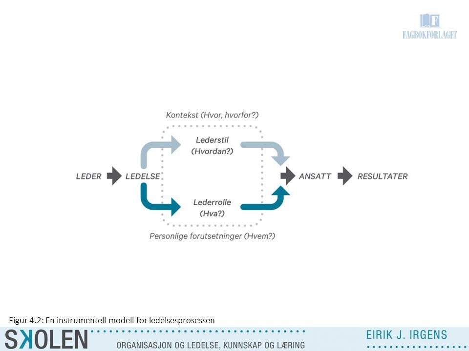 Figur 4.2: En instrumentell modell for ledelsesprosessen