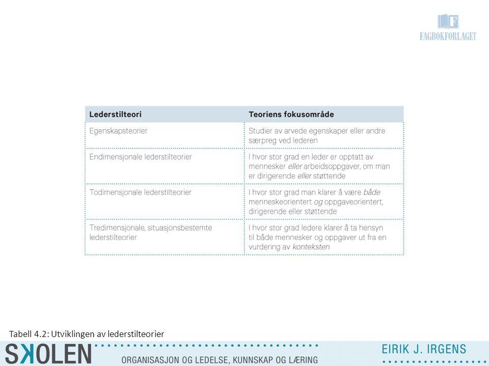 Tabell 4.2: Utviklingen av lederstilteorier