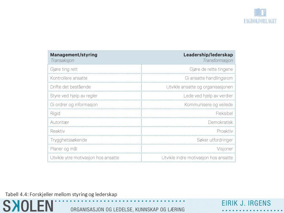Tabell 4.4: Forskjeller mellom styring og lederskap