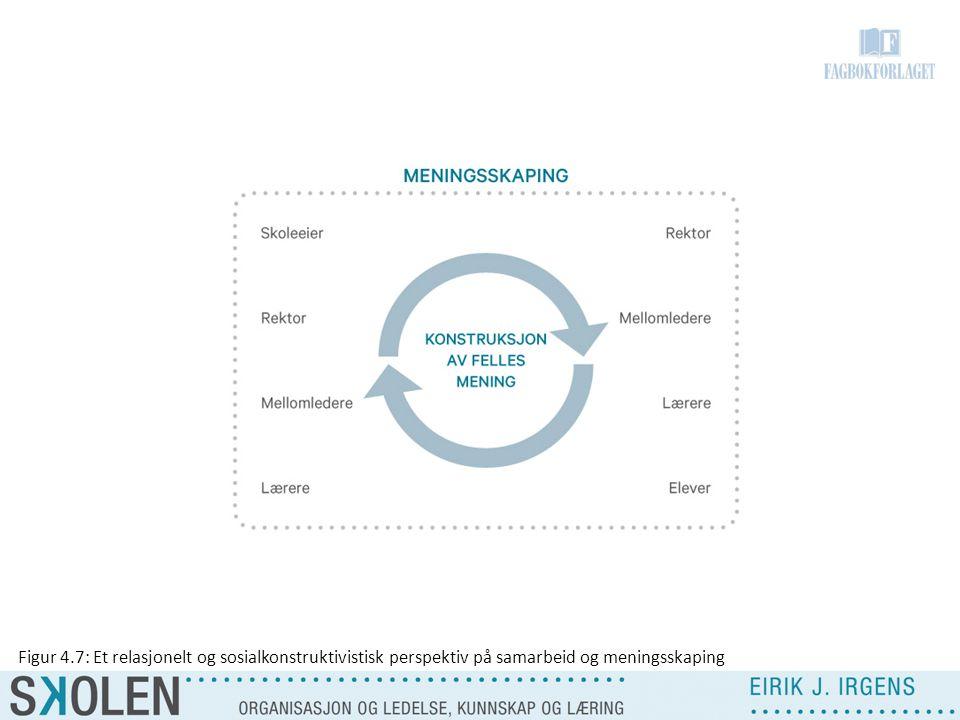 Figur 4.7: Et relasjonelt og sosialkonstruktivistisk perspektiv på samarbeid og meningsskaping
