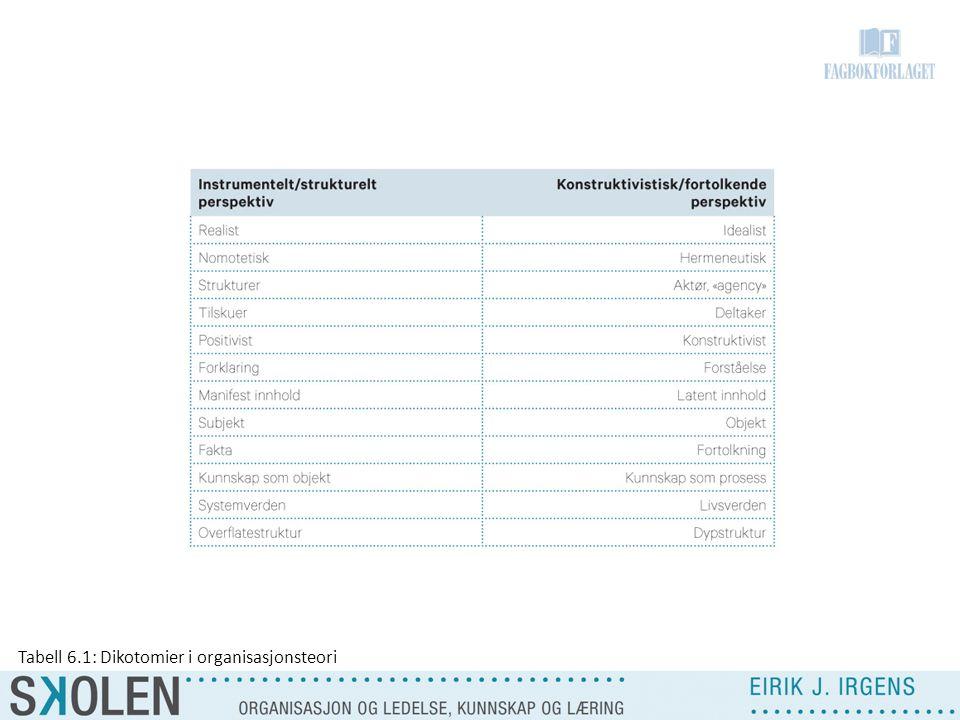Tabell 6.1: Dikotomier i organisasjonsteori