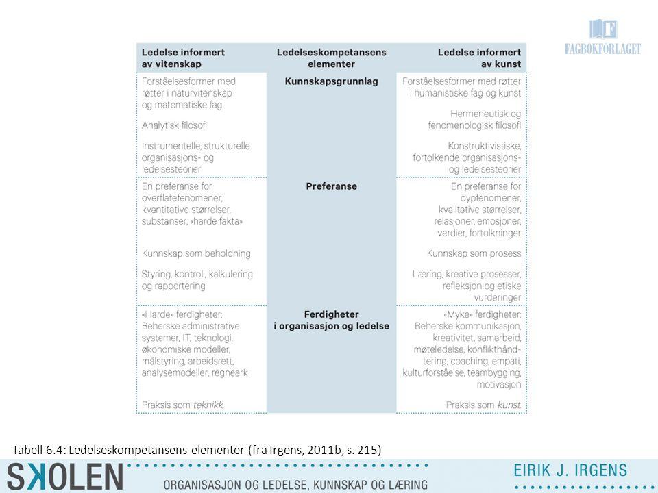 Tabell 6.4: Ledelseskompetansens elementer (fra Irgens, 2011b, s. 215)