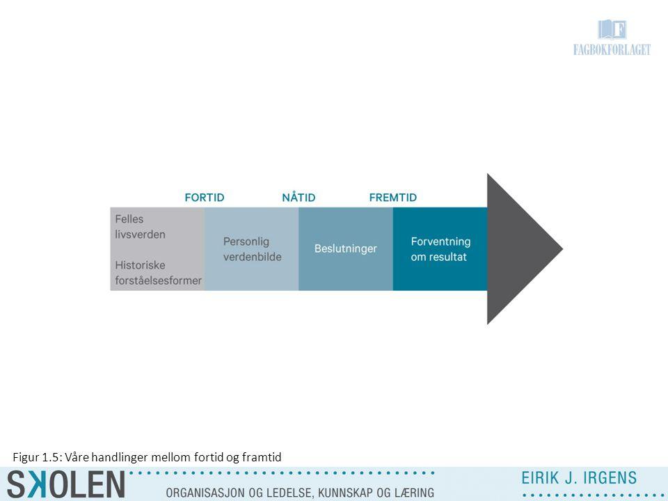Figur 1.5: Våre handlinger mellom fortid og framtid