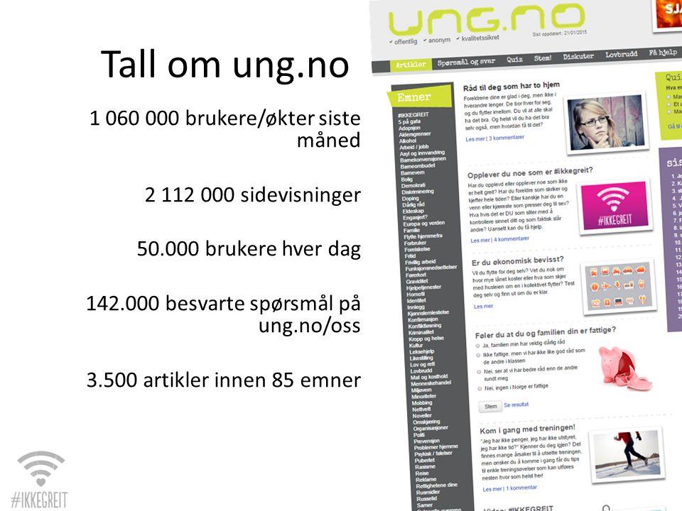 1 060 000 brukere/økter siste måned 2 112 000 sidevisninger 50.000 brukere hver dag 142.000 besvarte spørsmål på ung.no/oss 3.500 artikler innen 85 emner Tall om ung.no