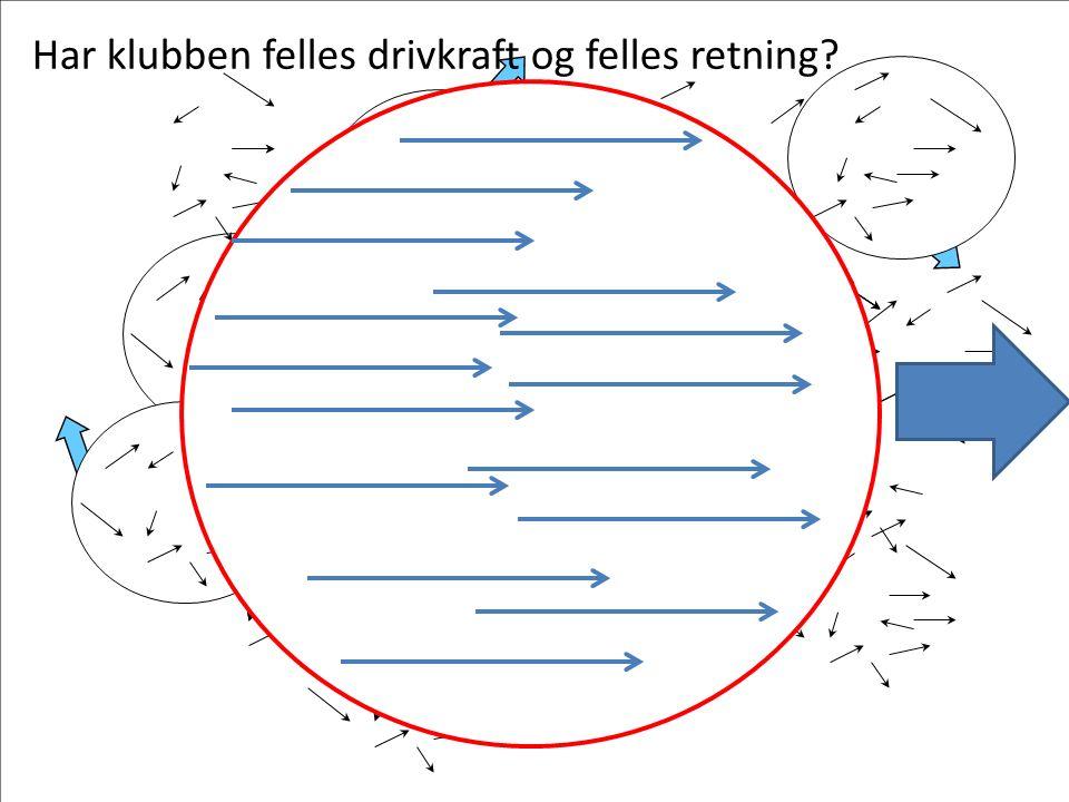 Delmål og virkemidler Delmål trenere: Virkemidler: 1.