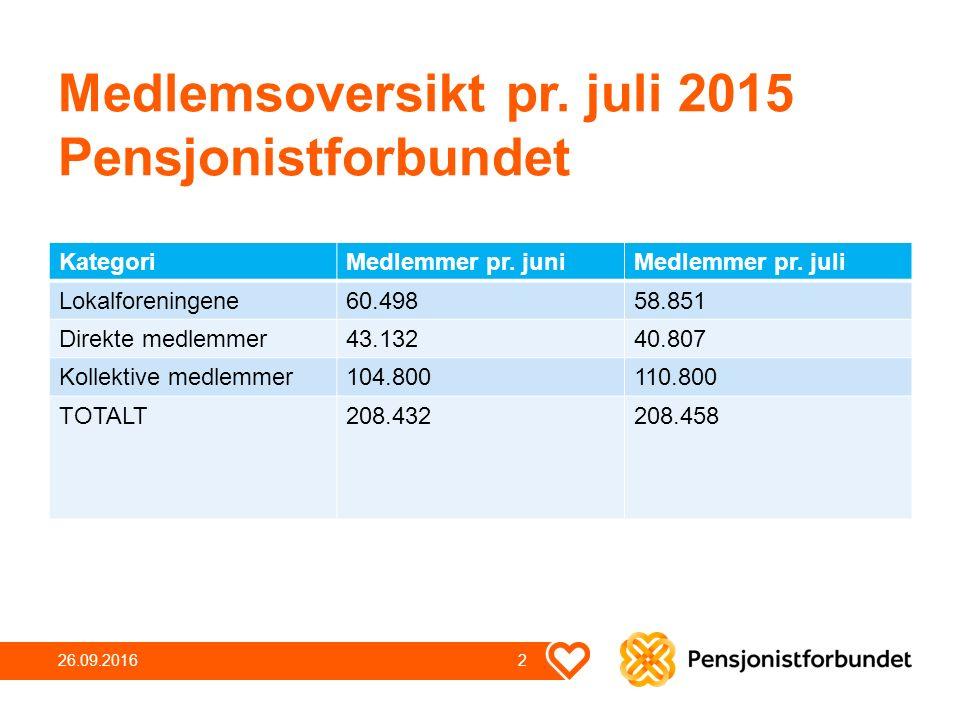 Medlemsoversikt pr. juli 2015 Pensjonistforbundet KategoriMedlemmer pr.