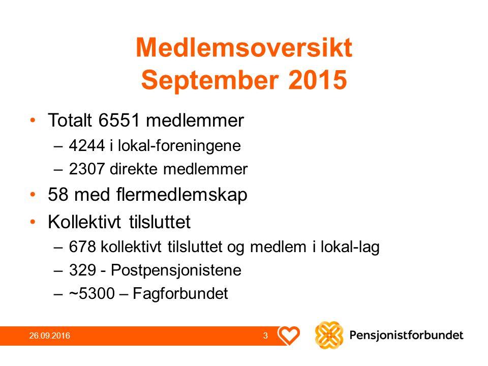 Medlemsoversikt September 2015 Totalt 6551 medlemmer –4244 i lokal-foreningene –2307 direkte medlemmer 58 med flermedlemskap Kollektivt tilsluttet –678 kollektivt tilsluttet og medlem i lokal-lag –329 - Postpensjonistene –~5300 – Fagforbundet 26.09.2016 3
