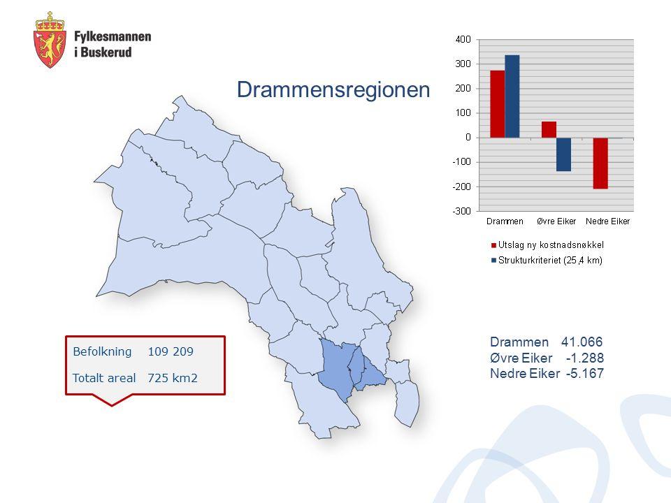 Befolkning 109 209 Totalt areal 725 km2 Drammensregionen Drammen 41.066 Øvre Eiker -1.288 Nedre Eiker -5.167