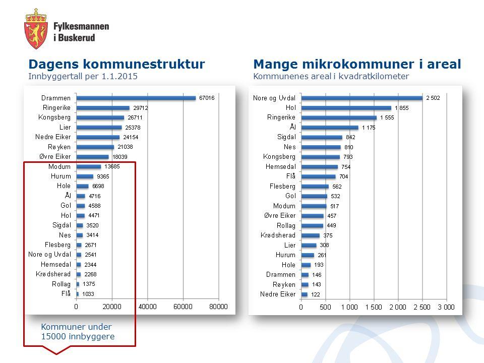 Dagens kommunestruktur Innbyggertall per 1.1.2015 Kommuner under 15000 innbyggere Mange mikrokommuner i areal Kommunenes areal i kvadratkilometer